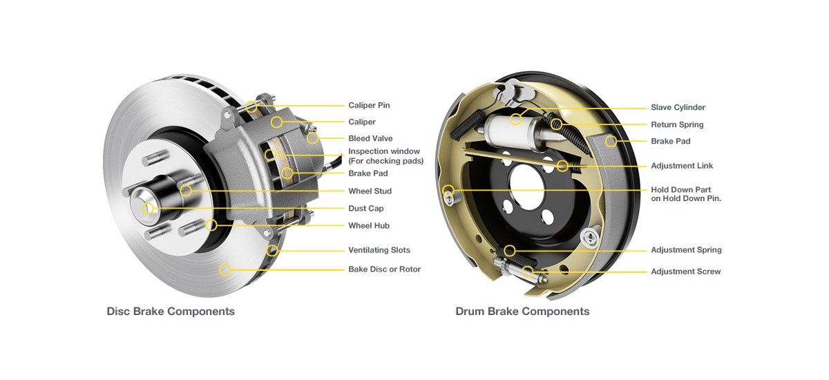 Disc vs. Drum Brakes - Understand How They Work and Which Are Better